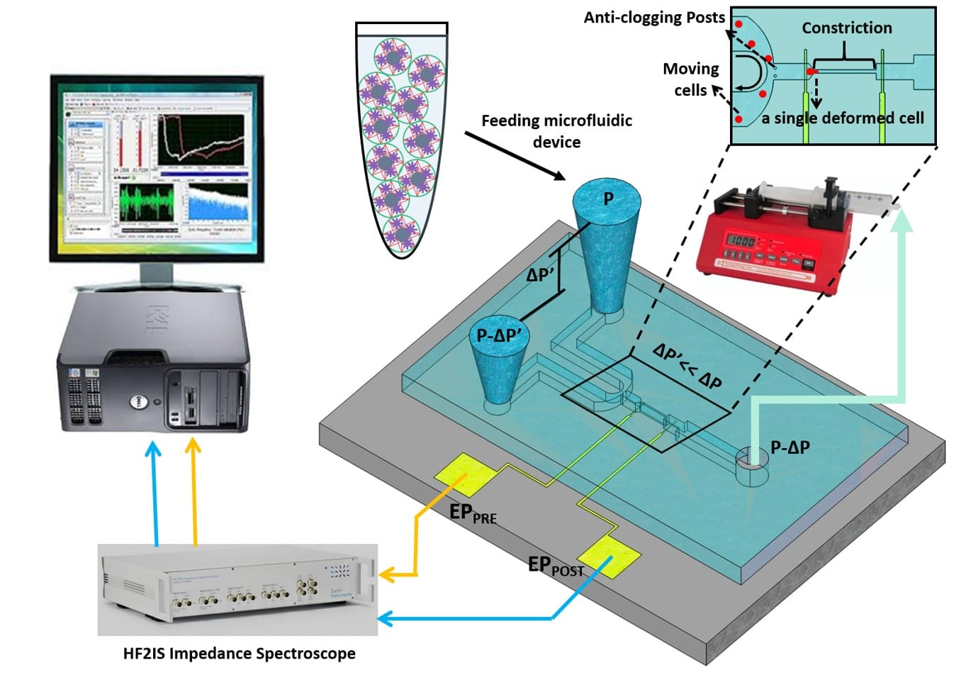 Integrated Microfluidics